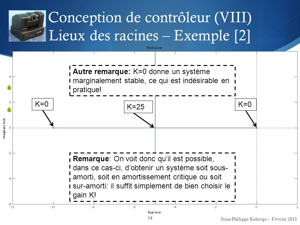 Conception de contrôleur (VIII) Lieux des racines – Exemple [2]